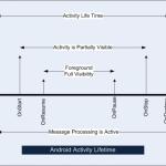 Activity e ciclo di vita in applicazione Android