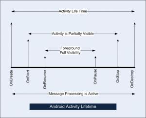 Post dal passato: Activity e ciclo di vita in applicazione Android