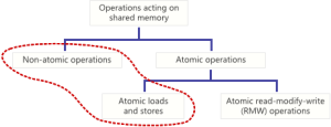 Le basi di Objective-C – @property atomic vs nonatomic