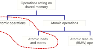 Le basi di Objective-C – @property atomic vs nonatomic
