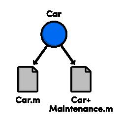Aggiungi variabile @property ad una categoria in Objective-C
