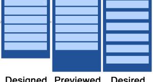 Come utilizzare Auto Layout in XCode 6 per iOS 7 e iOS8 Parte 1