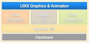 Uikit & Core Graphics: dal disegno alle animazioni