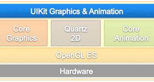 Uikit & Core Graphics: dal disegno alle animazioni + Esercizio