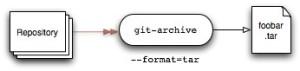 GIT: archivio compresso zip/tar della tua repository