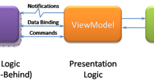 Introduzione al Pattern Model View ViewModel (MVVM)
