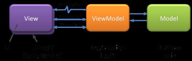 ViewModel_2